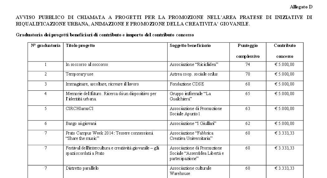 Illuminazione Urbana Progetti Prato: Illuminazione pubblica a prato consumi ridotti del eco dalle.