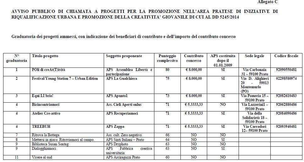 progetto_prato_2015