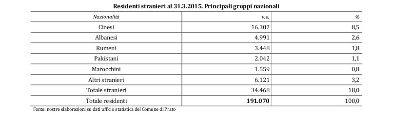 grafici_prato_2