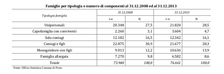 grafici_prato_composizione_famiglie