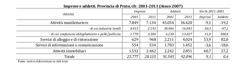 grafici_prato_crisi_tessile