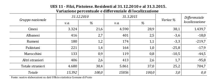 grafici_prato_filzi_pistoiese